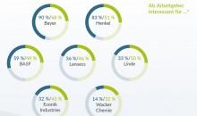 Obwohl die Chemie-Sparte eine der bedeutendsten Industriebranchen ist, sind ihre Top-Unternehmen der Hälfte der Studierendenschaft deutscher Hochschulen unbekannt. (Bild: Studitemps.de)