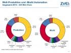 ZVEI: Automatisierungsbranche wächst weiter