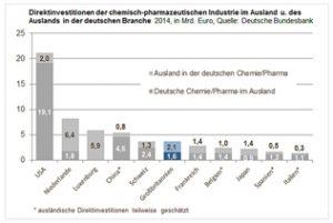 20160616 VCI grafik-direktinvestitionen-chemie-d-uk-embed