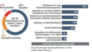 Zwei Drittel der deutschen Industrie sind von Datenklau, Spionage und Sabotage betroffen – der Schaden summiert sich laut IT-Verband Bitkom auf 22,35 Mrd. Euro pro Jahr.