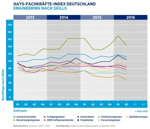 Fachkräfte-Index: Stellenmarkt für Ingenieure geschrumpft