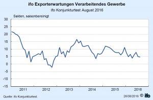 Ifo-Institut: Chemie rechnet mit weniger Exporten