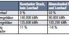 Bei 500 mbar Druckdifferenz, d. h. 1,5 bar Betriebsdruck (absolut), Druckverhältnis 1,5.