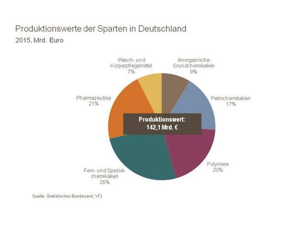 Deutsche Chemiebranche in Bildern und Zahlen