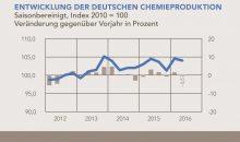 Entwicklung der deutschen Chemieproduktion 2012 bis 2016 nach Quartalen (Grafik: VCI)