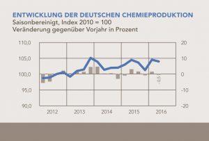 VCI_2016-09-06-grafik-entwicklung-deutsche-chemieproduktion-2-quartal-2016