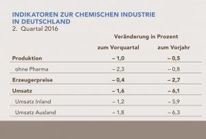 VCI_2016-09-06-grafik-indikatoren-chemische-industrie-2-quartal-2016