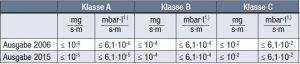 Seit November 2015 ist für DIN EN ISO 15848-1 die Ausgabe 2015 gültig, deren Vergrößerung der Leckagerate für Klasse A näher an die TA-Luft adaptiert: Dichtheitsklasse A erfüllt das TA-Luft-Kriterium.