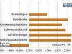 Bei allen Anlagenbau-Gewerken außer Apparaten und Maschinen sind im vergangenen Jahr Preissteigerungen um 2 % zu verzeichnen. Insgesamt haben sich Chemieanlagen aber nur um 1 % verteuert. Bild: CHEMIE TECHNIK