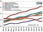 Die Preise für Apparate und Maschinen waren zwischen Februar 2015 und Mai 2016 stets rückläufig. Seit August dieses Jahres steigen die Preise wieder und führen dazu, dass sich Chemieanlagen wieder verteuern. Bild: CHEMIE TECHNIK
