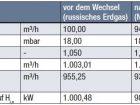 Blendendifferenzdruck konstant - Tabelle 1: Auswirkungen eines Wechsels von russischem Erdgas auf Nordsee-Erdgas bei konstantem Differenzdruck an der Messblende.
