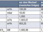 Blendendifferenzdruckmessung und Temperaturregelung - Tabelle 2: Auswirkungen eines Wechsels von russischem Erdgas auf Nordsee-Erdgas mit Temperaturregelung.