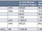 Gleichbleibender erweiterter Wobbe-Index - Tabelle 3: Auswirkungen eines Wechsels von russischem Erdgas auf Nordsee-Erdgas bei konstantem erweitertem Wobbe-Index.