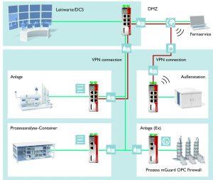 Insbesondere wenn verschiedene Anlagenteile mit der Leitzentrale vernetzt sind, ist es wichtig diese in einzelne Zonen aufzuteilen und abzusichern. Bild: Phoenix Contact Cyber Security