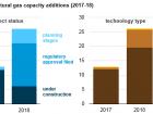 In den USA sollen in den kommenden zwei Jahren zahlreiche neue Gaskraftwerke angefahren werden. Bild: EIA