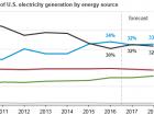 Nutzung von Primärenergien in der amerikanischen Stromerzeugung. Bild: EIA
