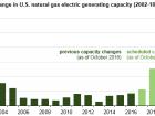 Die Nutzung von Erdgas in der Stromerzeugung wird in den kommenden Jahren deutlich steigen. Bild: EIA