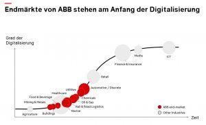 AB(B) ins digitale Zeitalter