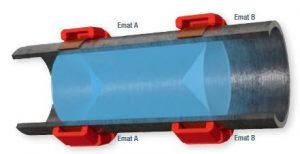 Emat-Insonification-Technologie: Durchschallung des kompletten Rohrabschnittes zwischen dem Sender und dem Empfänger. Bild: Rosen Gruppe
