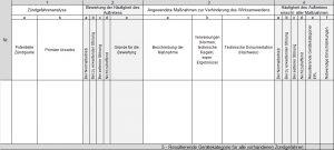 Berichtsschema der Zündgefahrenbewertung nach ISO 80079 Bild: Ernst-Abbe-Hochschule Jena