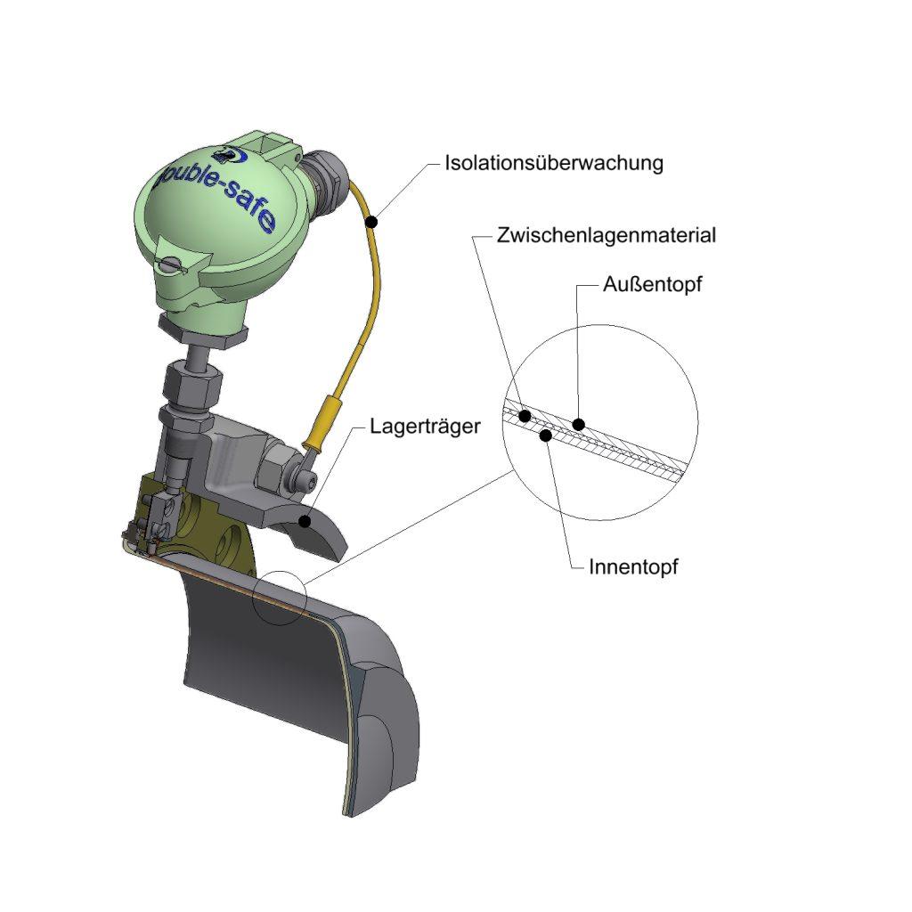 Favorit Spalttopfüberwachung magnetgekuppelter Kreiselpumpen HB21