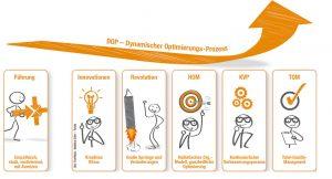 Der dynamische Optimierungsprozess basiert auf sechs tragenden Säulen. Bild: Trueffelpix / Matthias Enter – Fotolia