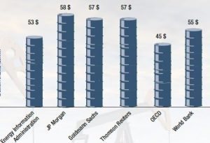 Ölpreis-Prognosen 2017: Optimisten und Pessimisten - Wer bietet mehr? Aktuelle Ölpreisprognosen verschiedener Marktforschungsinstitute (durchschnittlicher Preis pro Fass Brent in 2017). Grafik CHEMIE TECHNIK