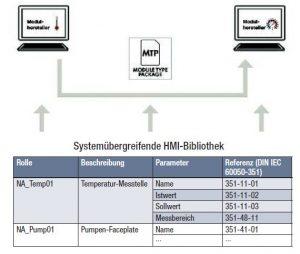 Rollenbasiertes Bibliothekskonzept zur HMI-Integration. Ein minimales Set an Elementen gibt vor, welche Elemente mit welcher Information übertragen werden müssen. Bild: Wago