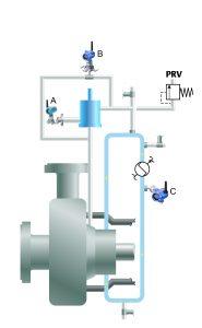 Für Plan 53 C. Beinhaltet Instrumentierung, wie Differenzdruck-Füllstandmessung des Kolbens (A), einen Differenzdruck-Durchflusstransmitter zur Überwachung des zirkulierenden Sperrmediums sowie ein Temperaturtransmitter (C). Bild: Emerson