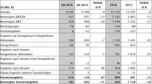 Evonik_Ergebnisrechnung 2016 im Überblick