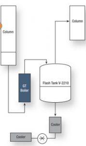 Schematisches Fließbild des Trennverfahrens. Bild: API Heat Transfer