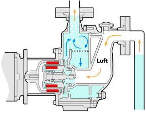 b) Beim Ansaugen wird das Zweiphasengemisch (Medium/Luft) gefördert, die Flüssigkeit in der unteren Gehäusekammer verhindert den Trockenlauf Bild: Sondermann