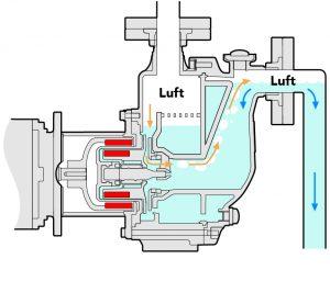 d) Stopp: Wird die Pumpe ausgeschaltet, fließt das Medium zurück in Richtung Tank, das Pumpengehäuse wird aber nicht leergehebert. Bild: Sondermann