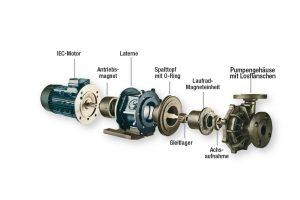 2: Aufbau der normalansaugenden Pumpen der Baugruppen 4 bis 6. Bild: Sondermann