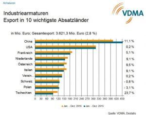 VDMA_Industriearmaturen_2016