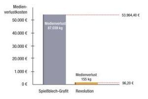 Produktverluste an einer Ethylenanlage im fünfjährigen Produktionszyklus im Vergleich (Quelle: Untersuchung der Gaist Dichtungstechnik). Bild: Revoseal