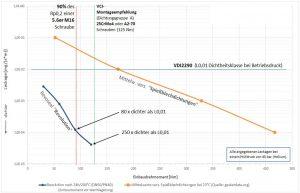 Vergleich Spießblech-Grafit- und Federzahn-Dichtung. Die gelbe Kurve charakterisiert das Verhalten von Spießblech-Grafit-Dichtungen und ist ein Mittelwert aus einer Anzahl bekannter Produkte dieser Klasse. Die Werte entstammen entweder dem Katalog des jeweiligen Herstellers und/oder der Datenbank www.gasketdata.org. Die blaue Kurve zeigt die Prüfergebnisse der Dichtung Revoseal Revolution. Bild: Revoseal