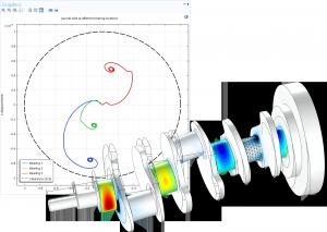 Die Software Comsol Multiphysics ermöglicht Modellierung und Simulation technischer und naturwissenschaftlicher Fragestellungen. (Bild: Comsol)