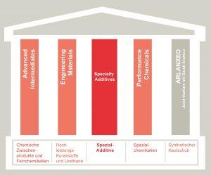 Das Additiv-Geschäft des übernommenen US-Unternehmens Chemtura bildet