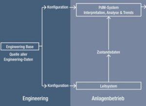 Das Predictive-Maintenance-System erhält sein Wissen direkt aus EBs Datenbank und ist so in der Lage, Millionen von Informationen richtig zu interpretieren. Bild: Aucotec