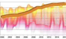 Entwicklung des Preisindex für  Wärmeübertrager. Daten: Statistisches Bundesamt,  Grafik: CHEMIE TECHNIK und swillkitch – Fotolia