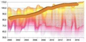 Preisindex Wärmeübertrager