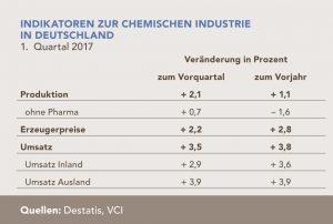 VCI Q1 2017-05-10-grafik-indikatoren-chemische-industrie-deutschland-quartal-1-2017