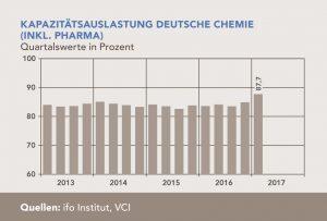 Kapazitätsauslastung in der deutschen Chemie