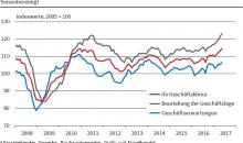 Auf Rekordwert: Ifo-Geschäftsklima in der Gewerblichen Wirtschaft (saisonbereinigt) (Bild: Ifo Institut)