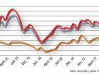 Die Preise für Öl und Erdgas sind zuletzt wieder auf rund 50 USD/Barrel gestiegen und schwanken nun um diesen Wert herum.