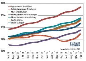 Preisentwicklung für Gewerke im Chemieanlagenbau. Insbesondere Apparate und Maschinen sind zuletzt deutlich teurer geworden.