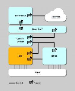 HI0000927_GrafikenWhitePaper_IEC 62443_Figure_2