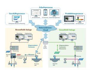 Künftig können Feldgeräte Diagnosedaten direkt an Cloud-Applikationen senden. Bild: Endress+Hauser