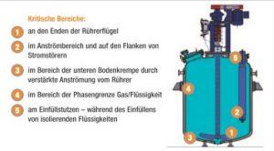 Bereiche im emaillierten Apparat, in denen es bevorzugt zu elektrostatischen Entladungen kommen kann. Bild: Thaletec, Redaktion